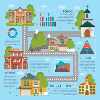 Kolorowe infografiki budynku szkoły kościoła z opisami domów prywatnych i dróg