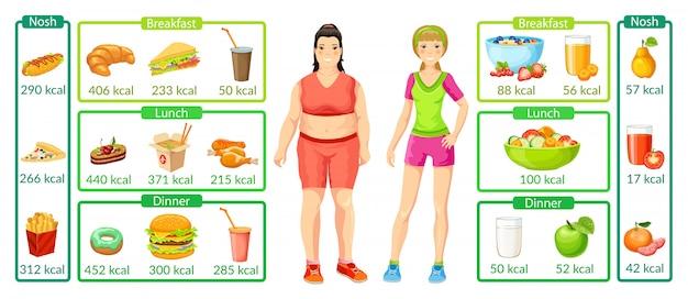 Kolorowe infografiki utraty wagi