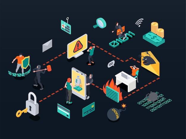 Kolorowy izometryczny schemat blokowy bezpieczeństwa cybernetycznego z aktywnością hakerską i ikonami ochrony danych