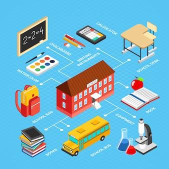Kolorowy schemat blokowy edukacji izometrycznej