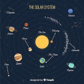 Kolorowy schemat układu słonecznego o płaskiej konstrukcji