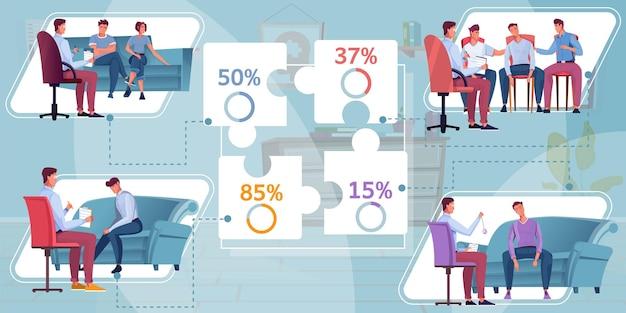 Kompozycja infografiki psychologicznej z płaskimi postaciami psychologa z pacjentami klientów i podpisami puzzli z ilustracjami procentowymi