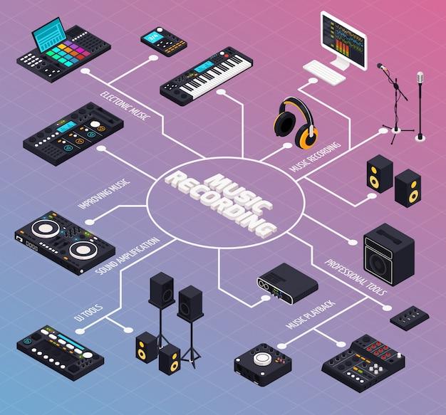 Kompozycja schematu blokowego produkcji muzycznej