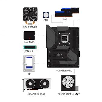 Komputer osobisty zestaw elementów infografikę kolekcja zestaw. jak zbudować koncepcję pc. płyta główna, procesor, karta graficzna, dysk twardy, ssd, zasilacz, ram, w płaskiej linii sztuki projektowania na białym tle wektor ilustracja styl.