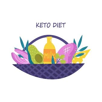Koncepcja diety keto. koszyk z produktami. żywność o niskiej zawartości węglowodanów. pokarmy bogate w tłuszcz i białko. na białym tle.