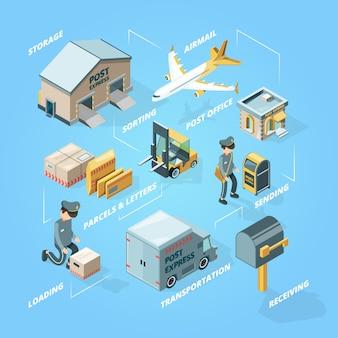Koncepcja dostawy pocztowej. struktura ładunku kierunkowskazu pocztowego łączy kolekcję pocztówek i kopert ze skrzynkami pocztowymi