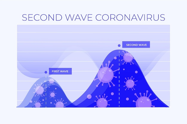 Koncepcja graficzna drugiej fali koronawirusa