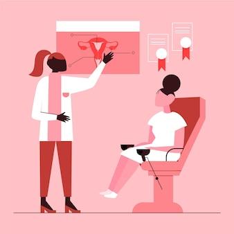 Koncepcja konsultacji ginekologicznych