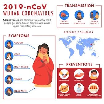 Koncepcja n-cov wuhan coronavirus z kobietą pokazującą objawy, zapobieganie, transmisję i kraje dotknięte chorobą na mapie świata.