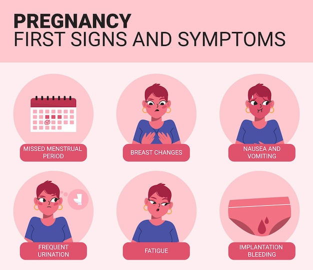 Koncepcja objawów ciąży