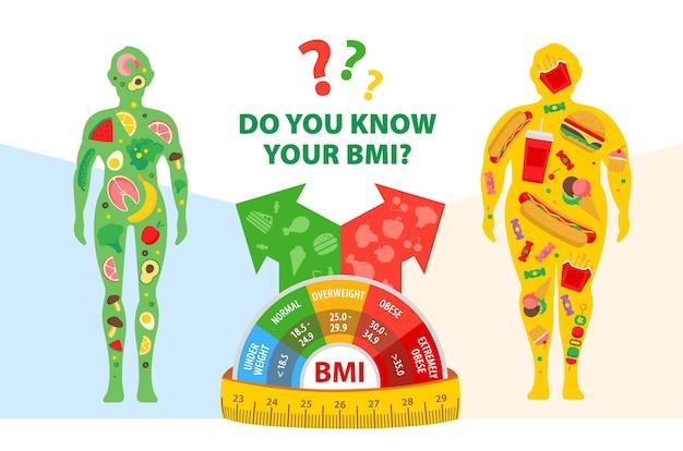 Koncepcja odchudzania wskaźnik masy ciała mężczyzna przed i po diecie i fitnessie