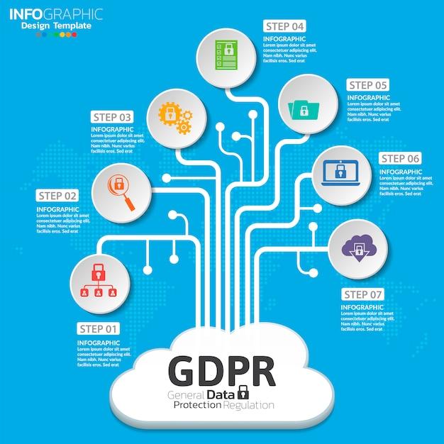 Koncepcja ogólnego rozporządzenia o ochronie danych (gdpr).
