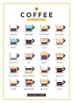 Koncepcja plakat przewodnik kawy