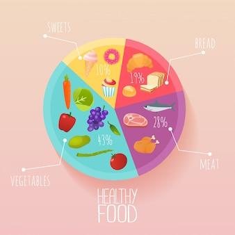 Koncepcja zdrowej żywności i diety. zaplanuj planowany posiłek za pomocą naczynia i sztućców. styl nowoczesna ilustracja koncepcja.