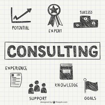 Koncepcje consulting