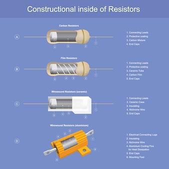 Konstrukcyjne wnętrze rezystorów, pokaż konstrukcyjne wnętrze rezystorów do użytku wyjaśnić elektronikę i prace elektryczne.