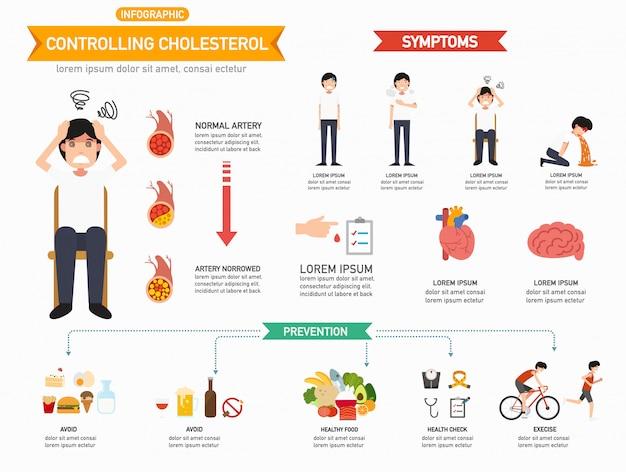 Kontrolowanie infografiki cholesterolu.
