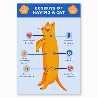 Korzyści z życia z plakatem kota