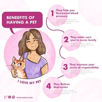 Korzyści z życia z szablonem dla zwierząt domowych