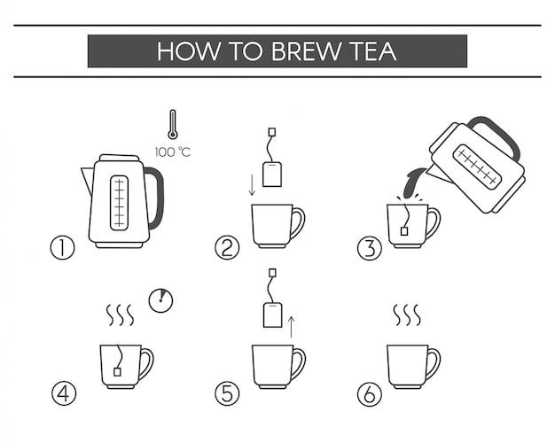 Kroki, jak gotować herbatę. elementy liniowe
