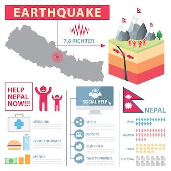 Kryzys trzęsienie ziemi w infografice nepalu.