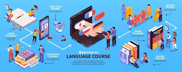 Kursy w centrum językowym izometryczny schemat blokowy infografiki
