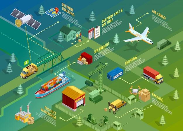 Logistyka izometryczny infografiki