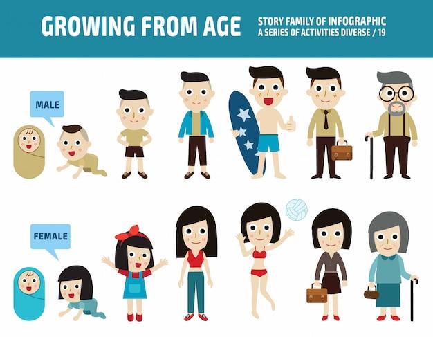 Ludzie pokolenia azjatyckiego od niemowląt do seniorów. w różnym wieku. koncepcja medyczna.