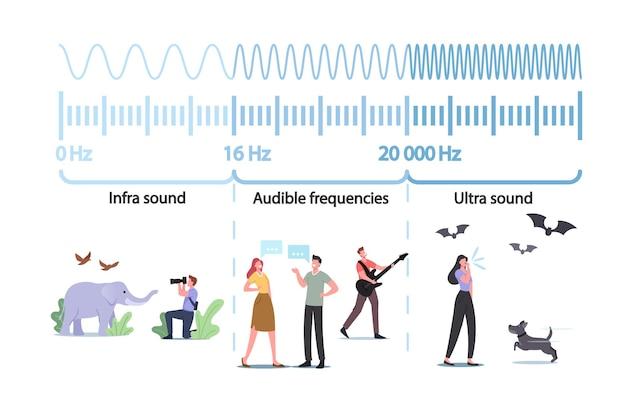 Małe postacie w ogromnych infografikach prezentujących amplitudę i wysokość fal dźwiękowych. system cichego lub głośnego dźwięku. porównanie wpływu niskich lub wysokich częstotliwości na rezonans strojenia. ilustracja wektorowa kreskówka ludzie
