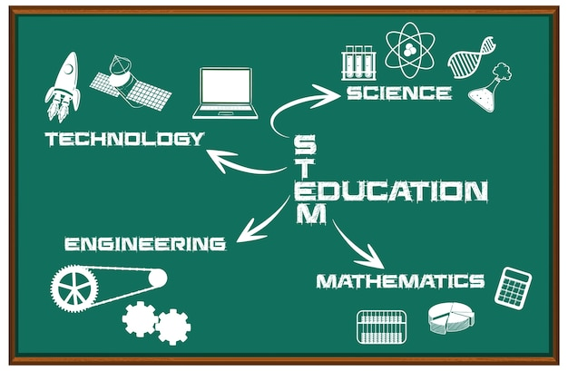 Mapa myśli edukacji macierzystej na czarnej tablicy na białym tle