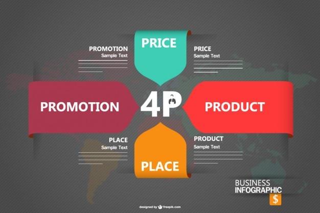 Marketing mix wektor infografika projekt