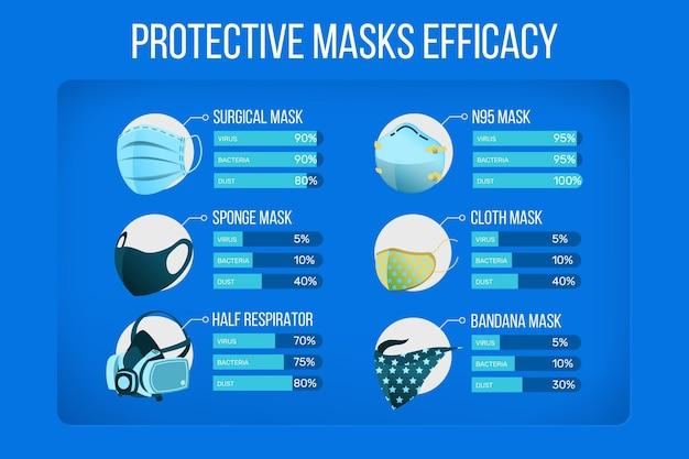 Maska na twarz ze statystykami