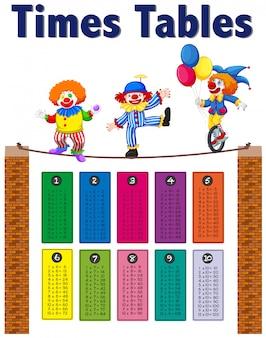 Math times tables clown theme