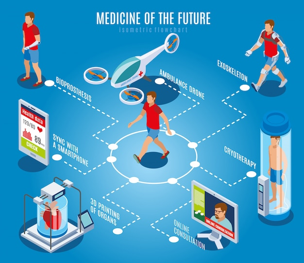 Medycyna przyszłego składu izometrycznego schematu blokowego z postaciami ludzkimi i zaawansowanymi technologicznie obrazami sprzętu medycznego