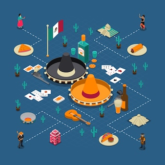 Meksykańskie atrakcje turystyczne plakat izometryczny flowchart