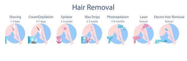 Metoda usuwania włosów dla kobiet i zestaw czasu trwania. typ zabiegu kosmetycznego depilacji. pielęgnacja i uroda skóry ciała. depilacja foto i laserowa, golenie i depilacja woskiem.