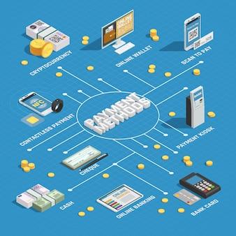 Metody płatności izometryczny schemat blokowy