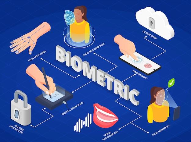 Metody uwierzytelniania biometrycznego infografika izometryczna z rozpoznawaniem twarzy i głosu cyfrowym podpisem odcisku palca