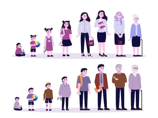 Mężczyzna i kobieta w różnym wieku. od dziecka do starca. pokolenie nastolatków, dorosłych i dzieci. proces starzenia. ilustracja w stylu kreskówki