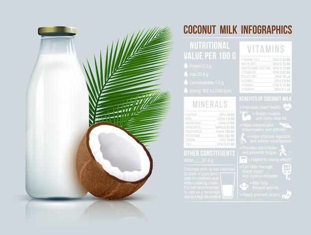 Mleko kokosowe wegańskie bez nabiału w butelkach i infografiki o mleku kokosowym