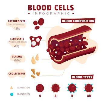 Narysowana infografika krwi z ilustrowanymi elementami