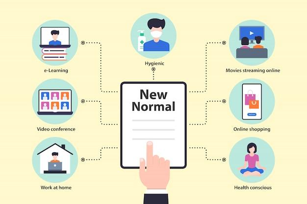Nowa koncepcja normalnego życia. po coronavirusie lub covid-19 powodującym zmianę sposobu życia ludzi na nową normę.