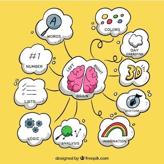 Nowoczesna mapa umysłu z zabawnymi rysunkami