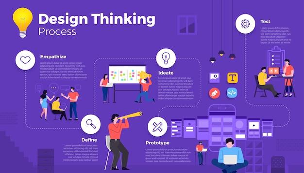 Nowoczesne ilustracje infografika minimalny proces myślenia koncepcja. jak myśleć o projektowaniu produktu dla ludzi. zilustrować.