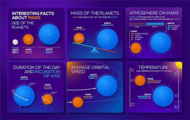 Nowoczesne kolorowe infografiki z ciekawostkami o czerwonej planecie mars dla misji kosmicznej.