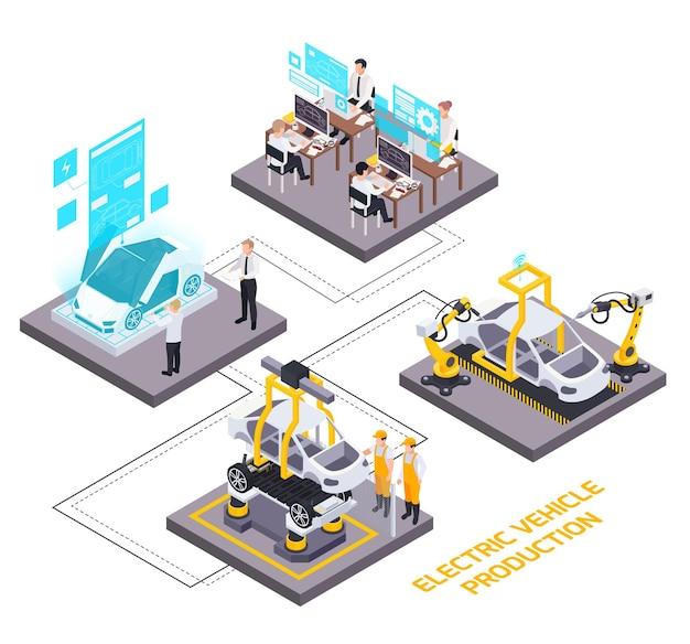 Nowoczesne zautomatyzowane rozwiązania do montażu pojazdów elektrycznych, testowanie zdalnie sterowanych elementów infografiki izometrycznej