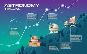 Oś czasu astronomii. Budynki astronomiczne obserwujące niebo, obserwatorium.