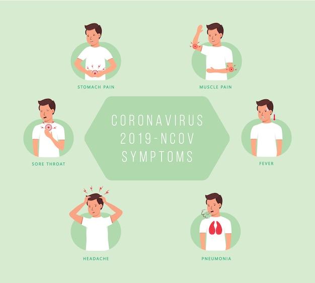 Objawy koronawirusa 2019-ncov. charakter, człowiek z różnymi objawami koronawirus - kaszel, gorączka, kichanie, ból głowy, trudności w oddychaniu, ból mięśni. ilustracja.