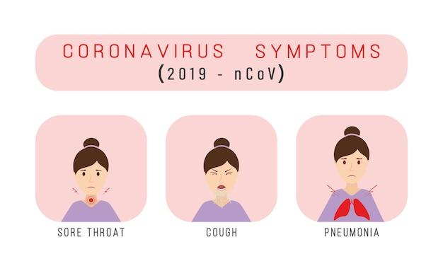 Objawy koronawirusa 2019-ncov. kaszel, gorączka, kichanie, ból głowy. opieka zdrowotna, plansza medycyny.