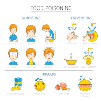 Objawy zatrucia pokarmowego, wyzwalacze i środki zapobiegawcze zarysowują ikony